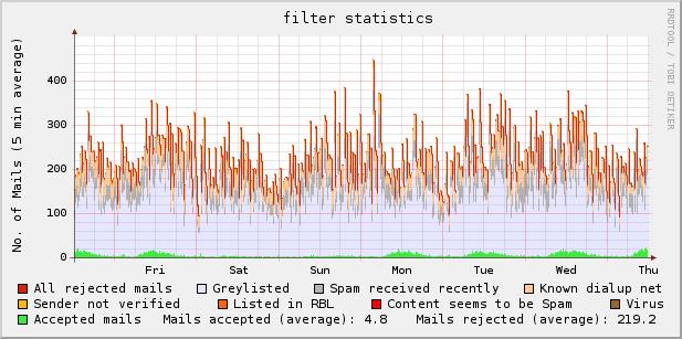 mailfilter graph